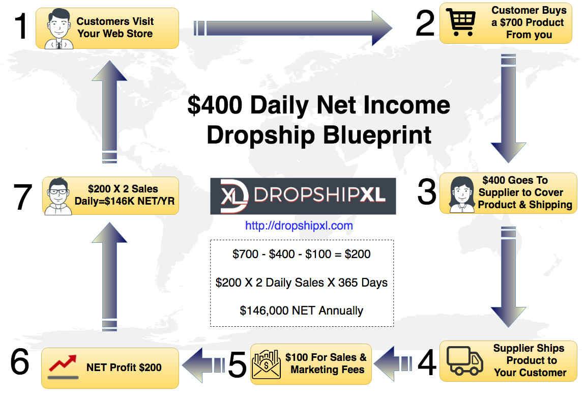 dropshipping suppliers USA-how to dropship profitabaly 2018-dropshipxl-watchmanadvisors